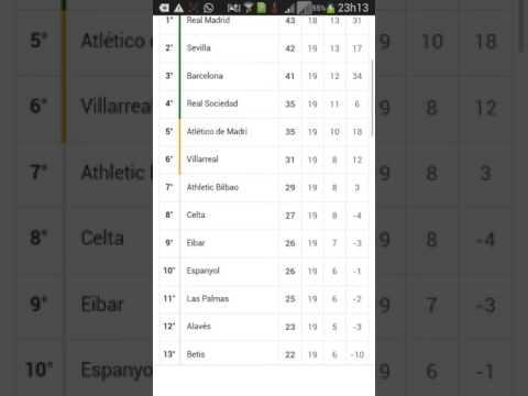 Tabela de classificação e confrontos campeonato Espanhol 2016-2017 ... bad280653f762