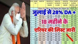 7th Pay Commission Latest DA/DR News | da news for central government employees latest news today