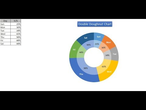 Double Doughnut Chart in Excel