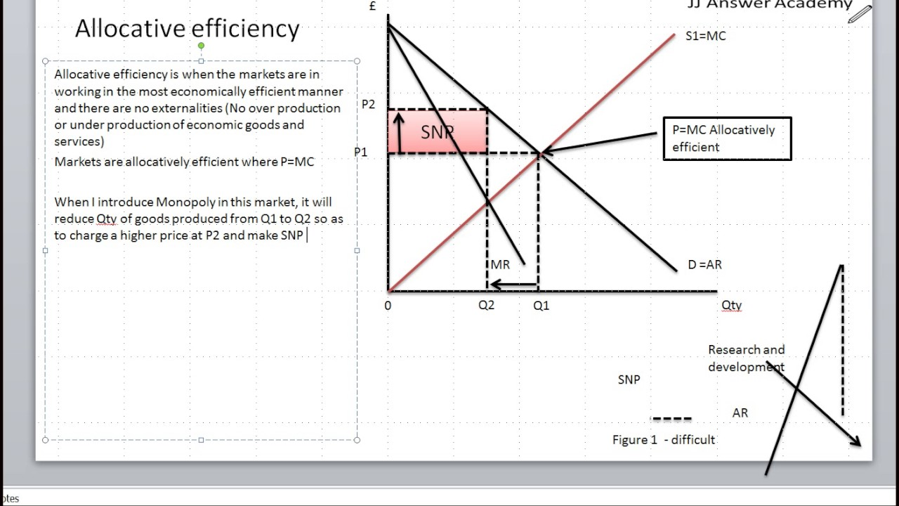 What is Allocative Efficiency?