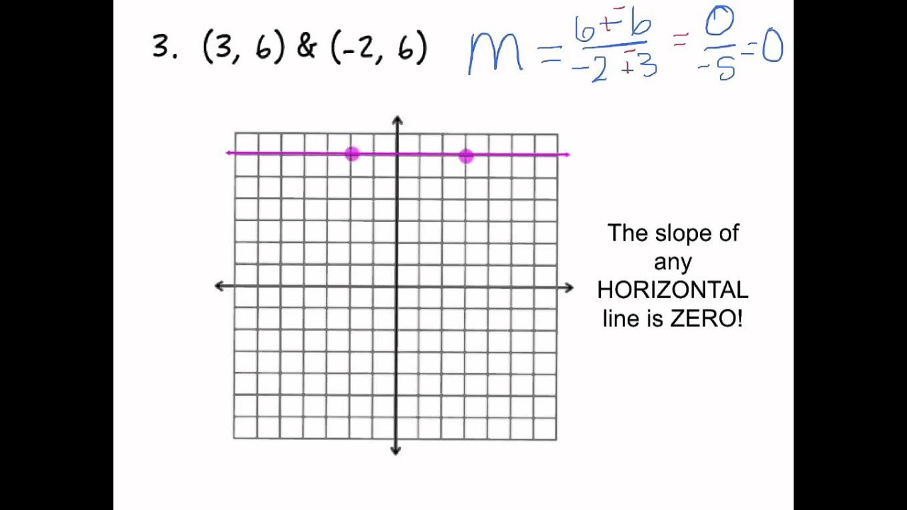 Calculate Slope From Ordered Pairs And Graph (vertical & Horizontal Lines)
