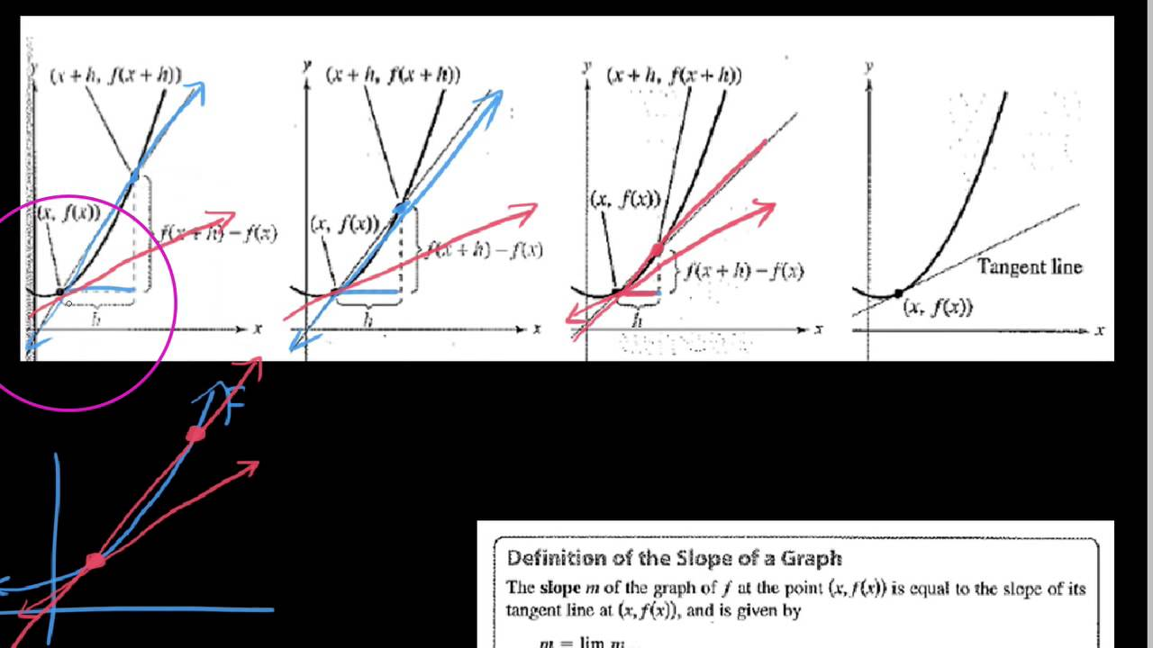 Hpc 1232 The Secant And Tangent Line Problems For Finding Slope