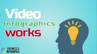 Video Infographics works  Because Video Infographics delivere your message