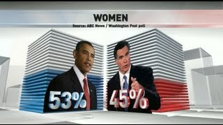 Barack Obama, Mitt Romney: Women