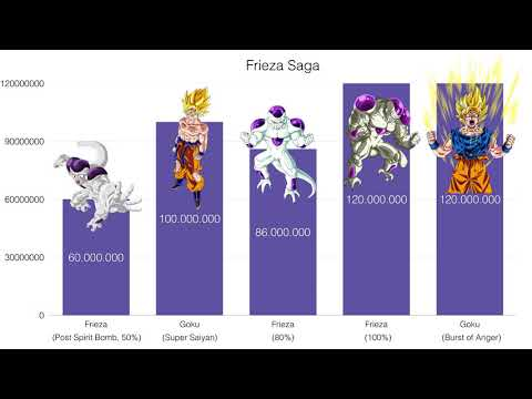Power Levels - Dragon Ball Z - Frieza Saga