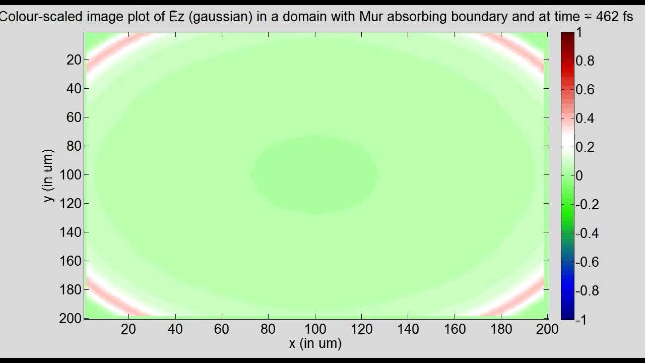 2D FDTD of a region with Mur's absorbing boundary - File