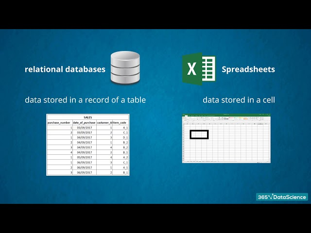 Databases vs Spreadsheets