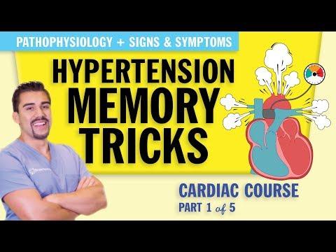 Hypertension Pathophysiology, Signs & Symptoms For NCLEX