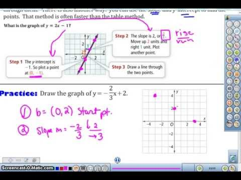 C2 Alg 2014 graph line in slope intercept