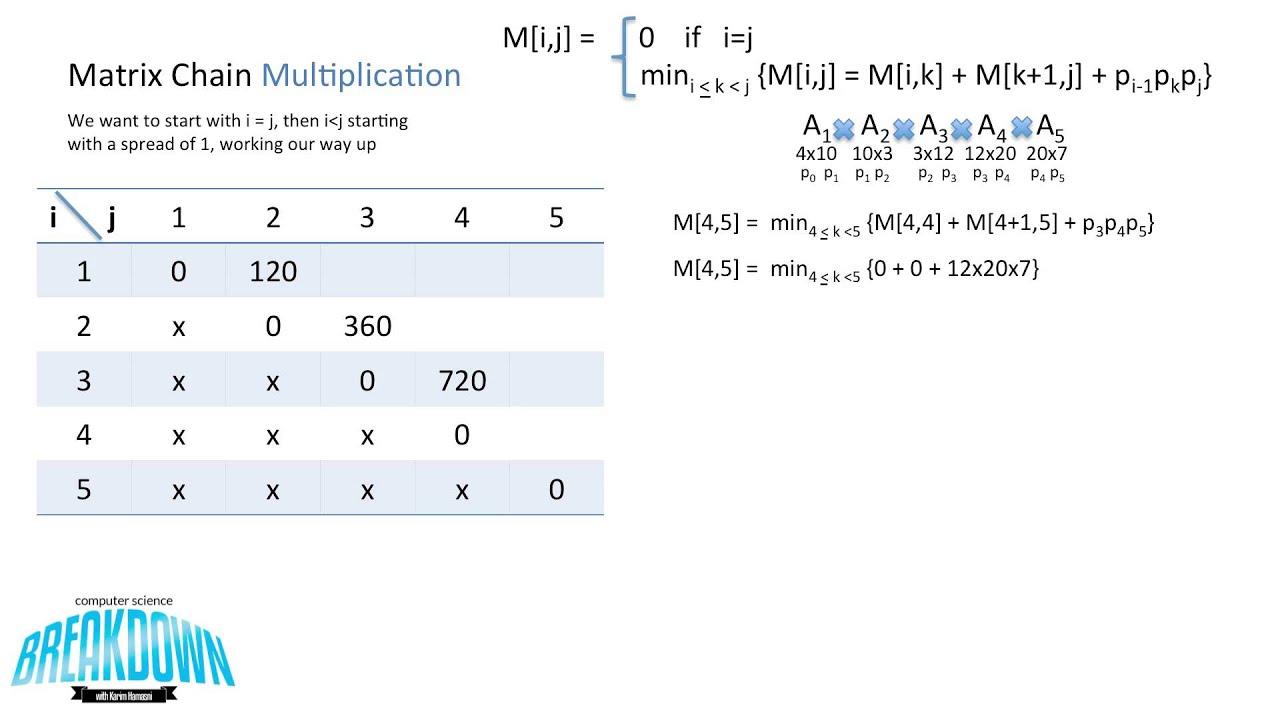 Matrix Chain Multiplication Dynamic Programming Youtube
