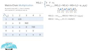 Matrix Chain Multiplication - Dynamic Programming