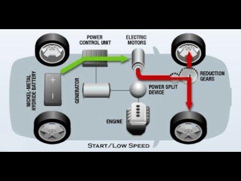 Hibrit Araba Nasıl Çalışır - Elektrikli Hibrid Araçların ...
