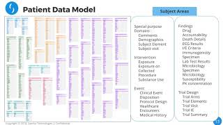 Saama Demo Life Science Analytics Cloud 2018