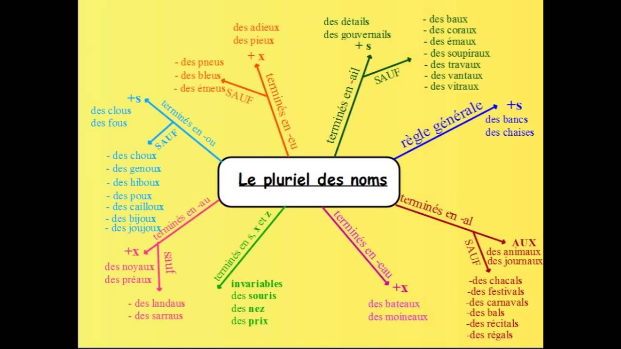 Watch on How To Make A Mind Map