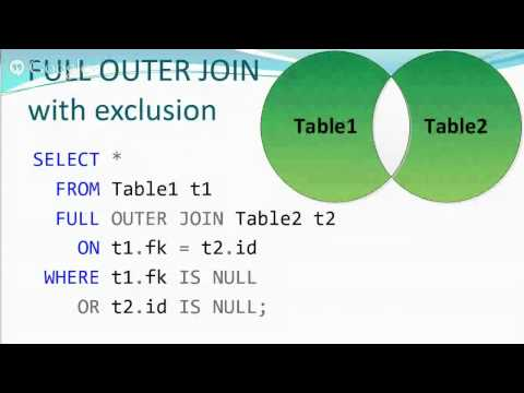 SQL Review of JOIN Types