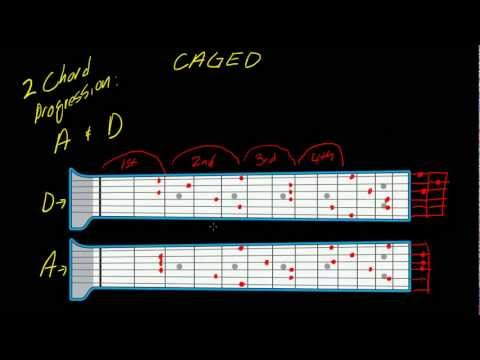 Understanding the CAGED system (part 5) - 2 chord progression w/o capo