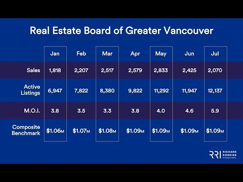 Real Estate Board of Greater Vancouver | July 2018