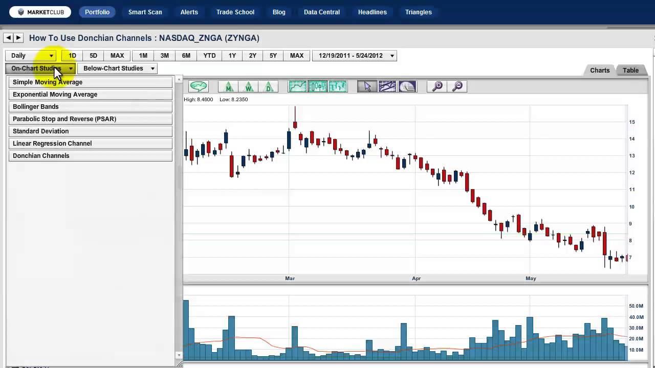 Apa itu Donchian Channel dan bagaimana cara menggunakannya untuk trading digital options