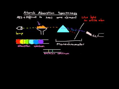 Atomic Absorpbtion Spectroscopy