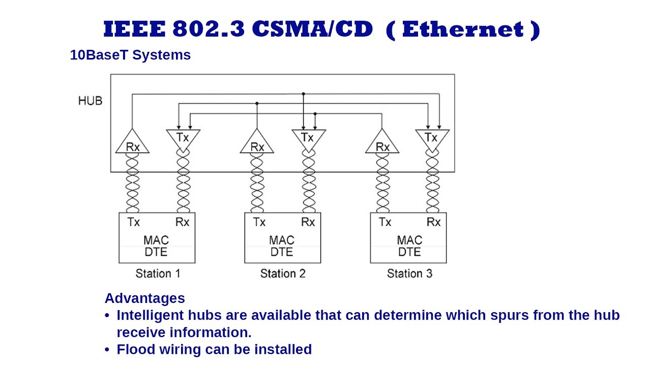 hight resolution of 10baset ethernet