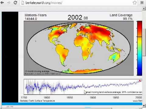 Berkley Earth Surface Temperature (BEST) Survey