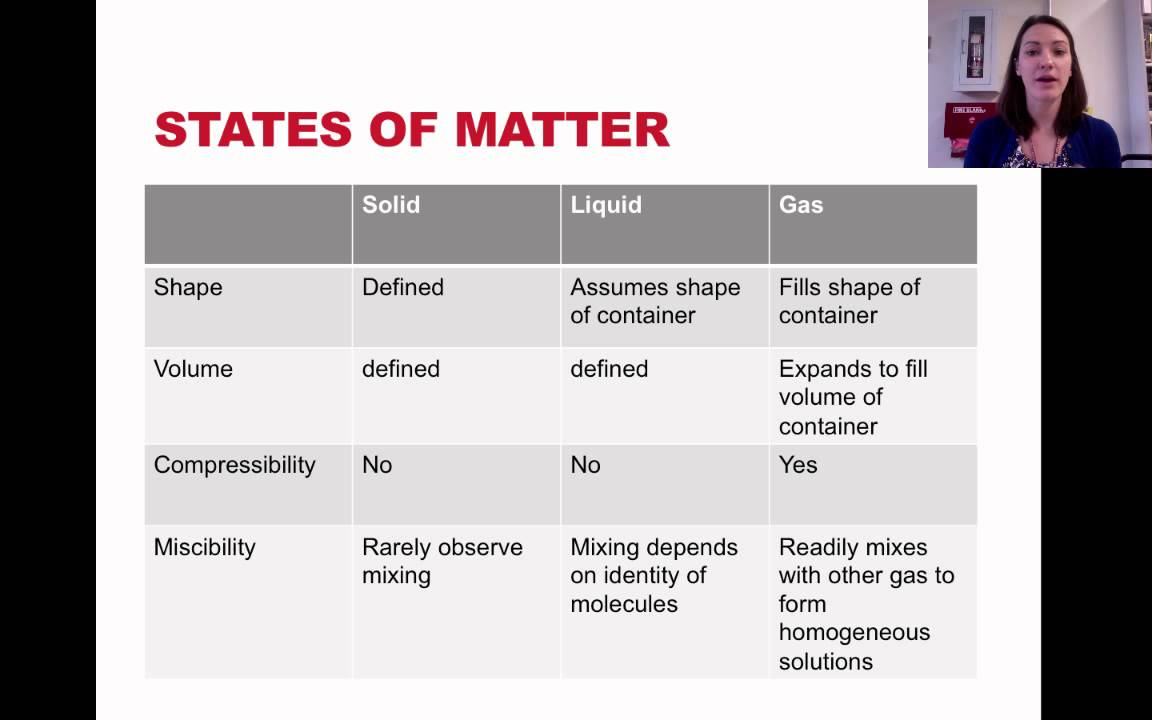 states of matter and phase changes youtube