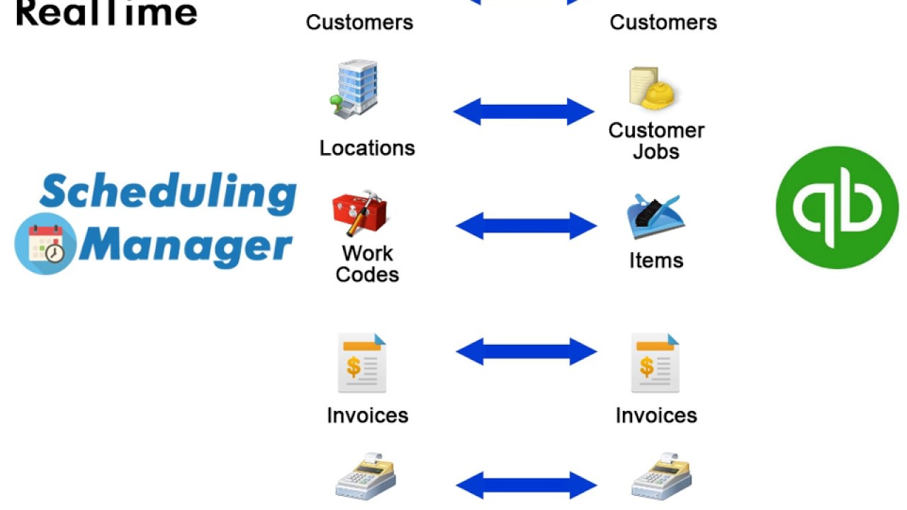 QuickBooks Interface for Field Service Business Software
