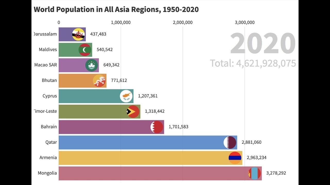 ランキング 2020 の 人口 世界