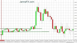 Форекс. Хорошие и Плохие Каналы для Торговли EUR/USD