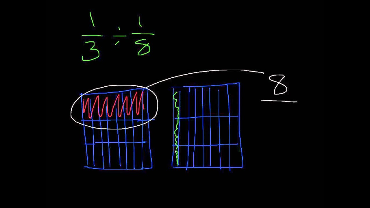 Dividing fractions using the area model youtube dividing fractions using the area model ccuart Images