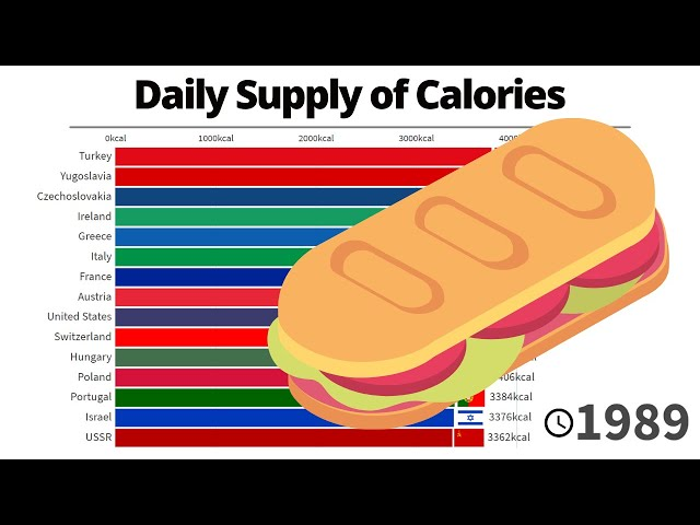 Top 15 Countries that Eat the most Calories per Capita Daily | 1961/2017