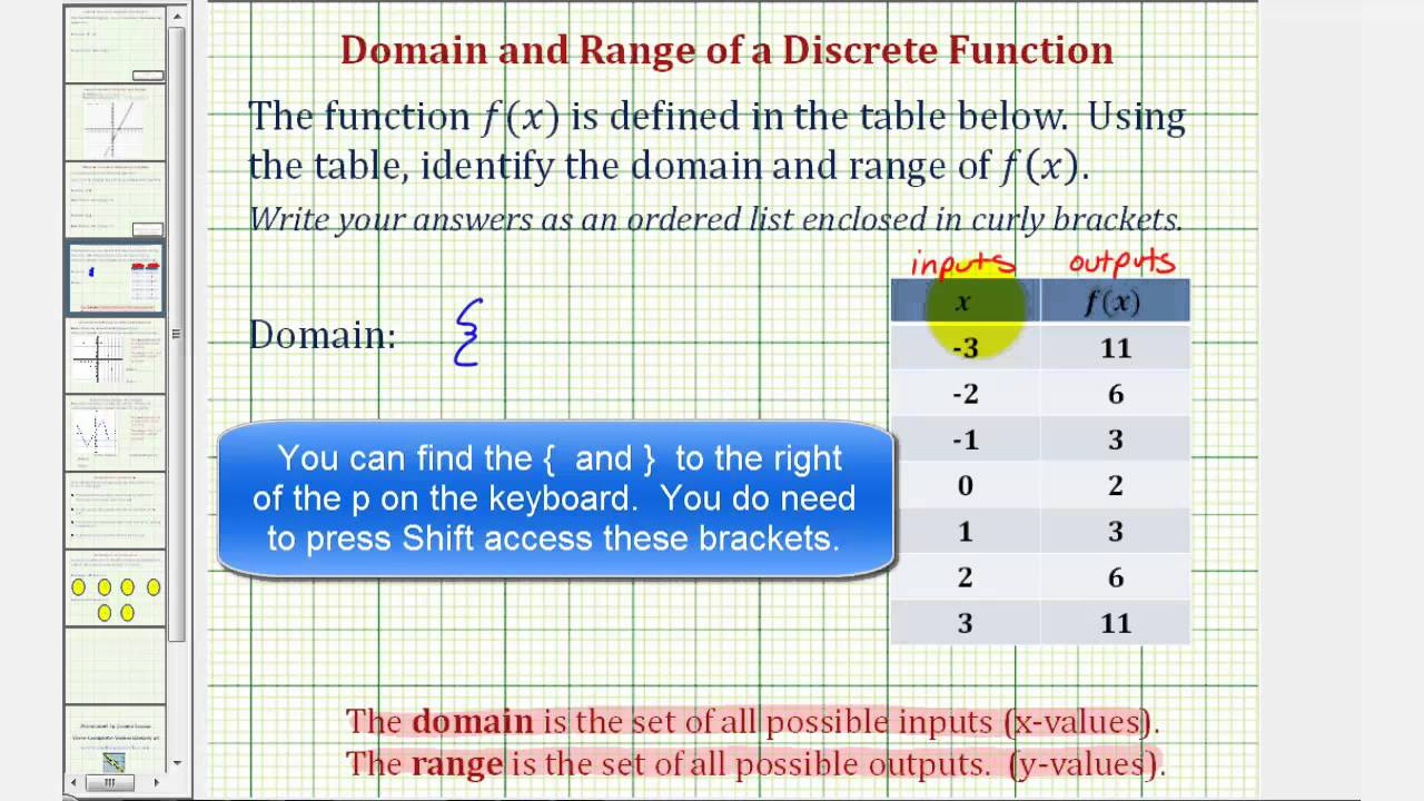Ex: Give The Domain And Range Given The Points In A Table
