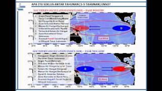 ENSO (El Nino Southern Oscillation)