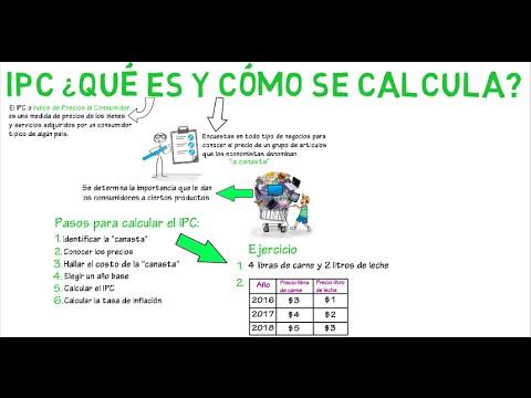 IPC, qué es y cómo se mide? | Cap. 3 - Macroeconomía