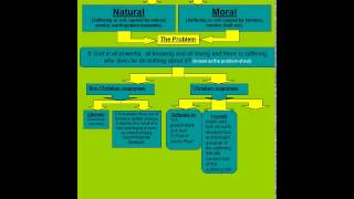 b602 good and evil moral natural free will the devil coping with suffering