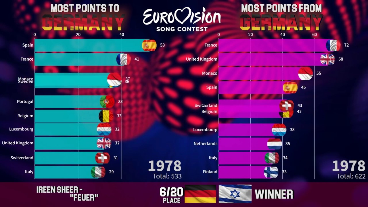 Eurovision Song Contest 2012 Deutschland