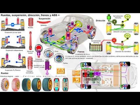 Evolución de los elementos del automóvil con motor térmico (6/7)