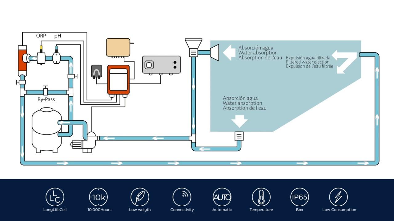 Bsv v deo esquema de instalaci n youtube - Bombas de depuradoras para piscinas ...