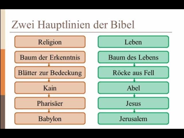 Tote Religion oder der lebendige Gott?