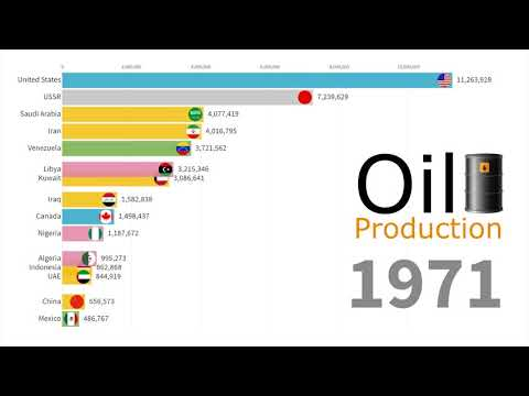 Oil Production by Country 1900 - 2018