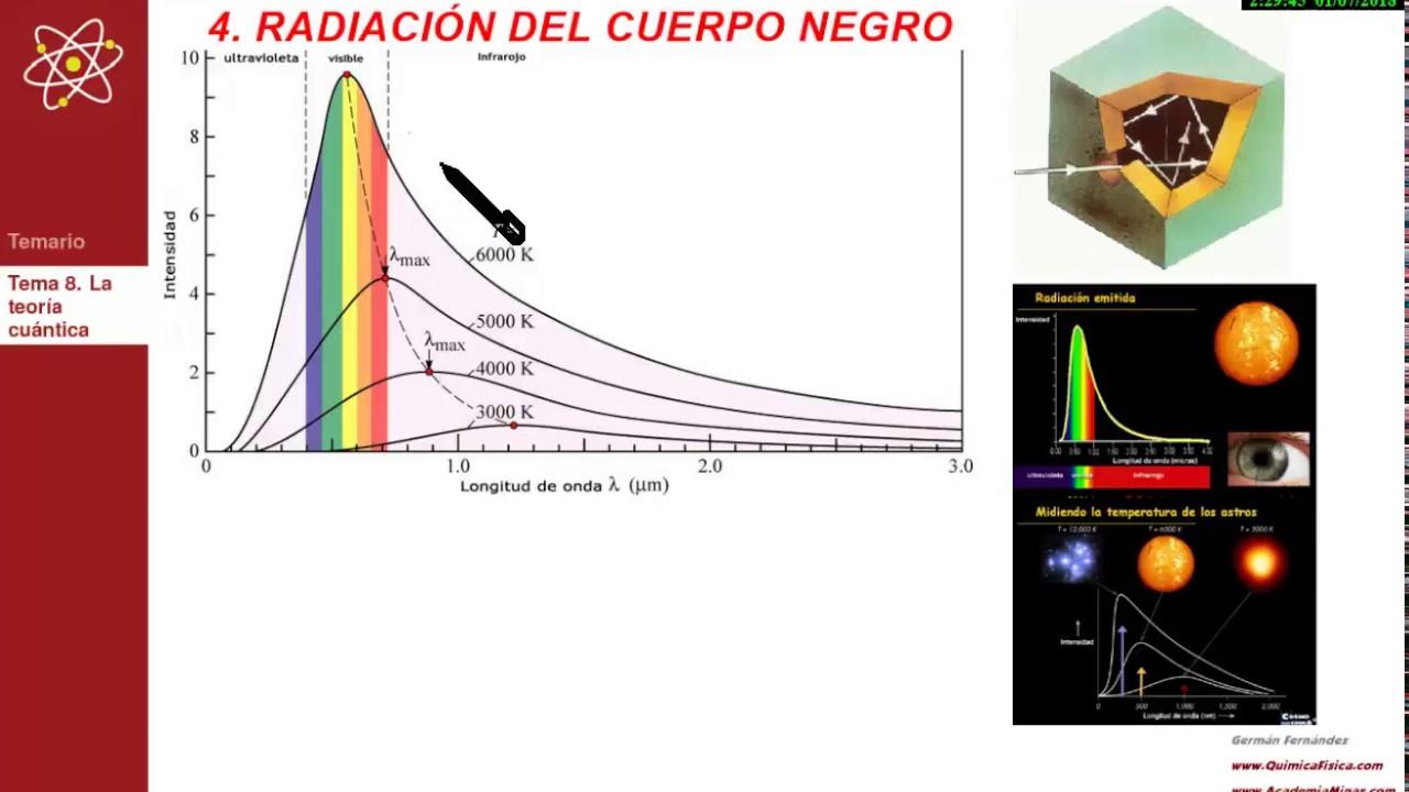 Teoría cuántica | Radiación del cuerpo negro - YouTube