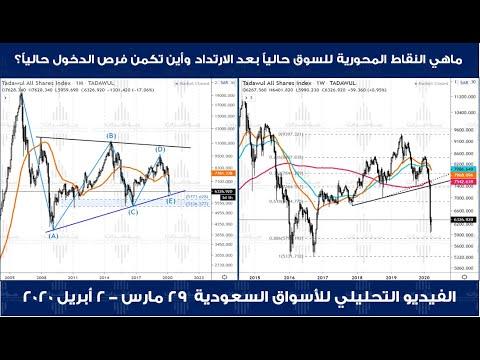 السوق السعودي || ماهي النقاط المحورية للسوق حالياً وأين تكمن فرص الدخول بالوقت الحالي؟