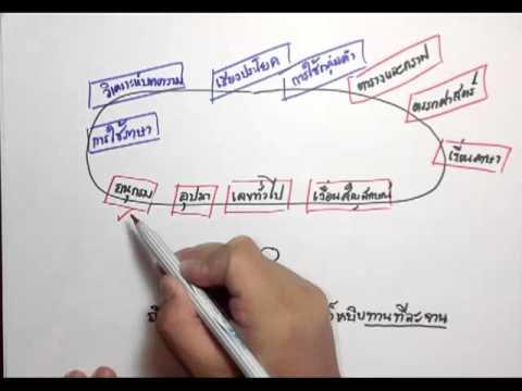 คลิปทำข้อสอบภาค ก. (คลิป-11 สรุปเนื้อหาในคลิป 1 ถึง 10 และเริ่มสอนตรรกศาสตร์-1)