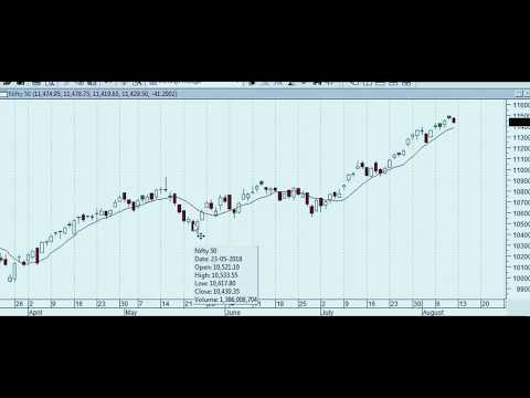 Technical Analysis Part 2 | Moving Averages