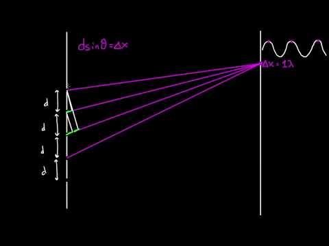Дифракционная решётка | Физика