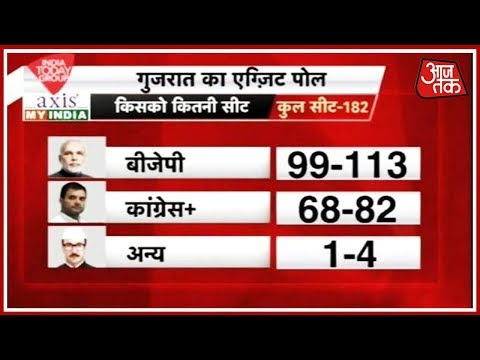 #ExitPoll2017 गुजरात में बीजेपी को 99 से 113 सीटों का अनुमान