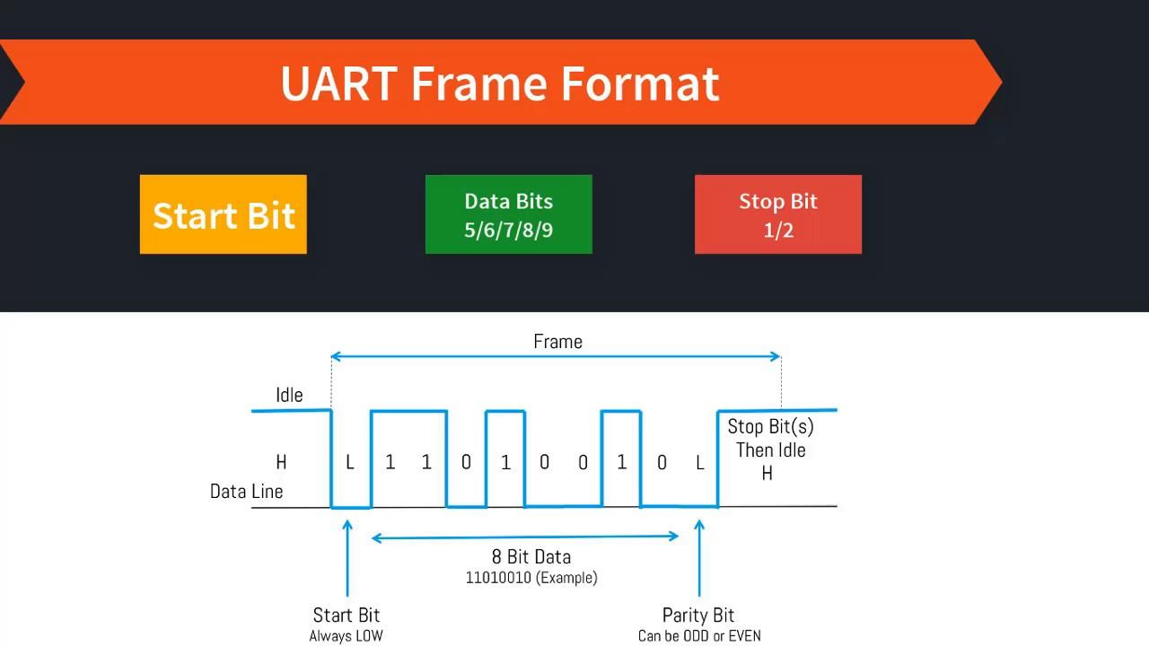 UART Programming - atmega8 , atmega16/32 #1