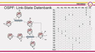 Takt: Dynamisches Routing mit OSPF