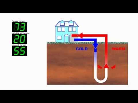 D.I.Y Geothermal heating