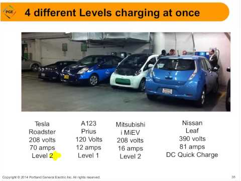 What's New with Electric Vehicles & EV Charging Stations, April 9, 2014